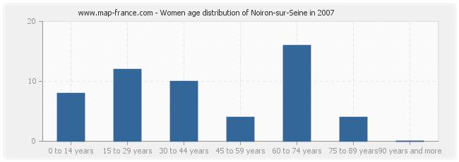 Women age distribution of Noiron-sur-Seine in 2007