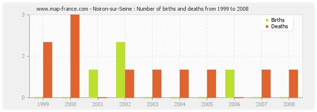 Noiron-sur-Seine : Number of births and deaths from 1999 to 2008