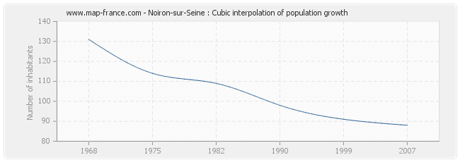 Noiron-sur-Seine : Cubic interpolation of population growth