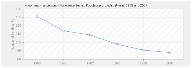 Population Noiron-sur-Seine