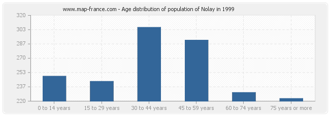 Age distribution of population of Nolay in 1999