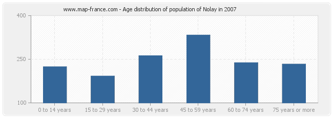 Age distribution of population of Nolay in 2007