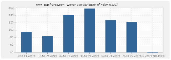 Women age distribution of Nolay in 2007