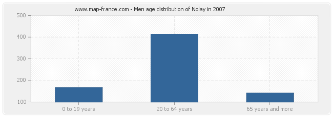 Men age distribution of Nolay in 2007