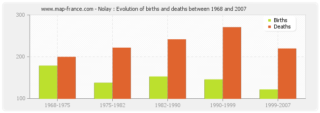 Nolay : Evolution of births and deaths between 1968 and 2007