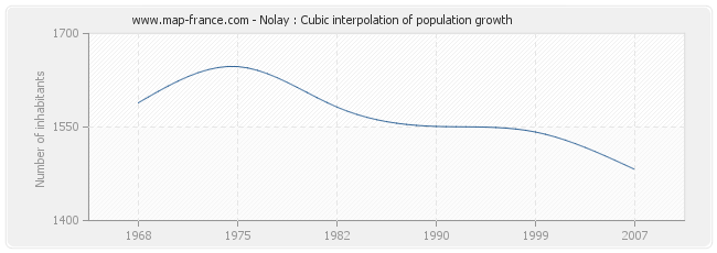 Nolay : Cubic interpolation of population growth