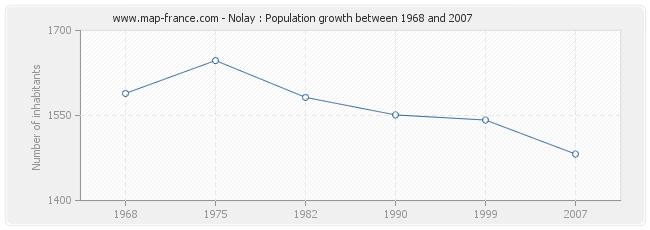 Population Nolay