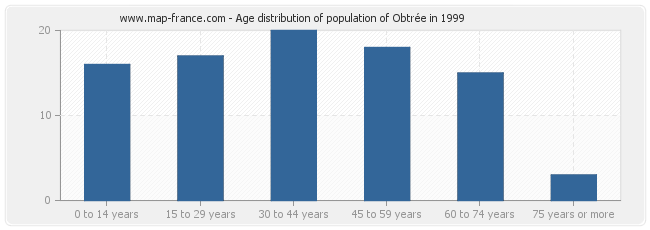 Age distribution of population of Obtrée in 1999