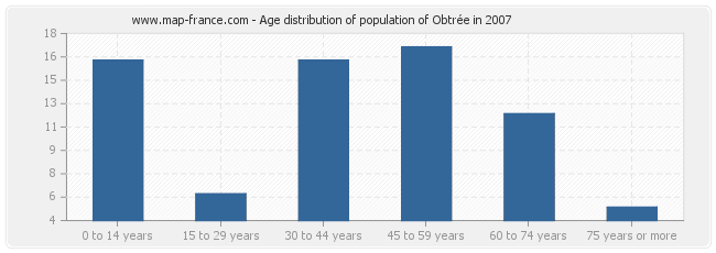 Age distribution of population of Obtrée in 2007