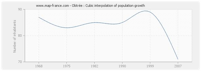 Obtrée : Cubic interpolation of population growth