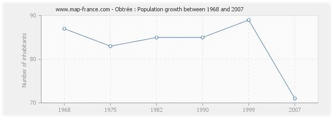 Population Obtrée