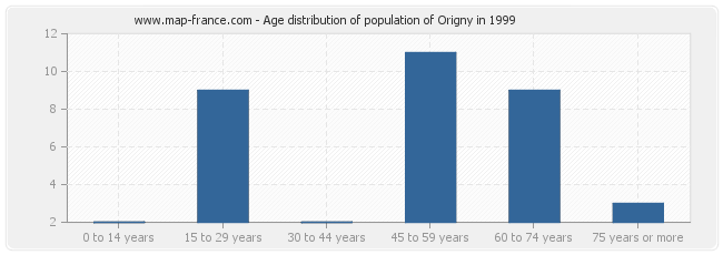 Age distribution of population of Origny in 1999