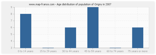 Age distribution of population of Origny in 2007