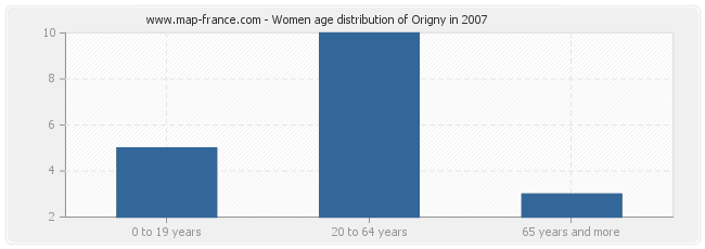 Women age distribution of Origny in 2007
