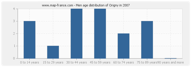 Men age distribution of Origny in 2007