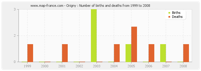 Origny : Number of births and deaths from 1999 to 2008