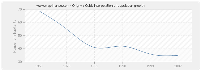 Origny : Cubic interpolation of population growth
