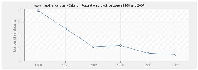 Population Origny