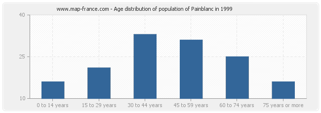 Age distribution of population of Painblanc in 1999