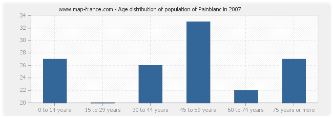 Age distribution of population of Painblanc in 2007