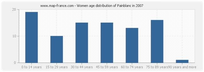 Women age distribution of Painblanc in 2007