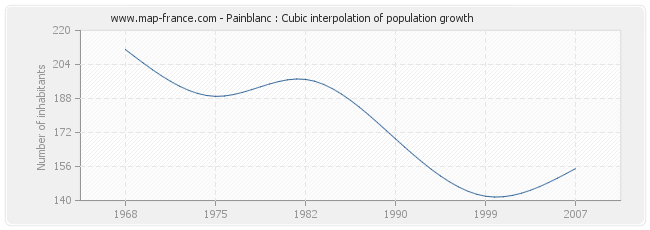 Painblanc : Cubic interpolation of population growth