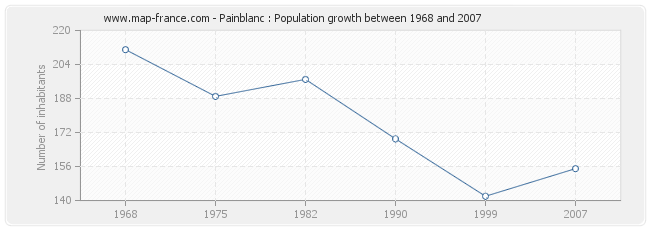 Population Painblanc