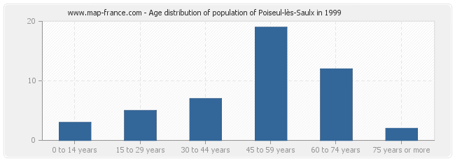 Age distribution of population of Poiseul-lès-Saulx in 1999