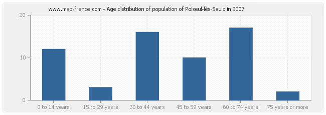 Age distribution of population of Poiseul-lès-Saulx in 2007