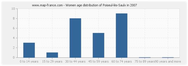 Women age distribution of Poiseul-lès-Saulx in 2007