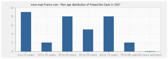 Men age distribution of Poiseul-lès-Saulx in 2007