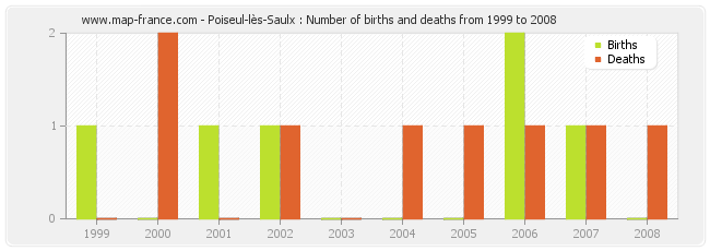 Poiseul-lès-Saulx : Number of births and deaths from 1999 to 2008
