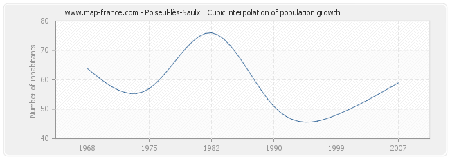 Poiseul-lès-Saulx : Cubic interpolation of population growth