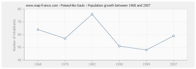 Population Poiseul-lès-Saulx