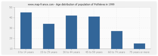 Age distribution of population of Pothières in 1999