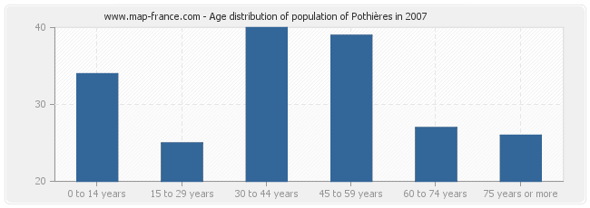 Age distribution of population of Pothières in 2007