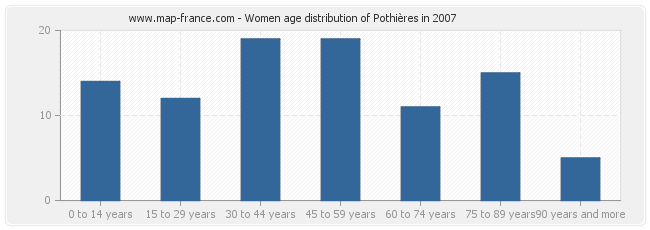 Women age distribution of Pothières in 2007