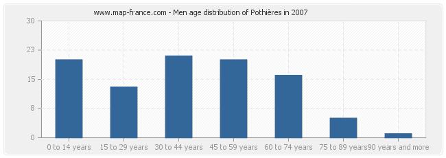Men age distribution of Pothières in 2007