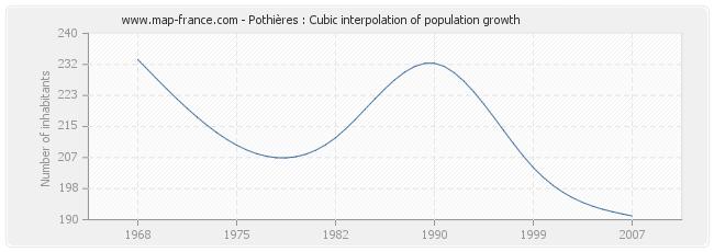 Pothières : Cubic interpolation of population growth