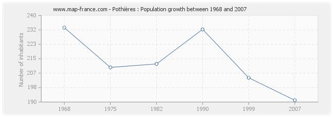 Population Pothières