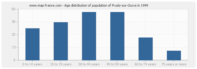Age distribution of population of Prusly-sur-Ource in 1999