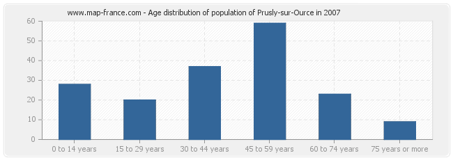 Age distribution of population of Prusly-sur-Ource in 2007