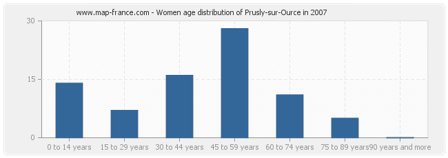 Women age distribution of Prusly-sur-Ource in 2007