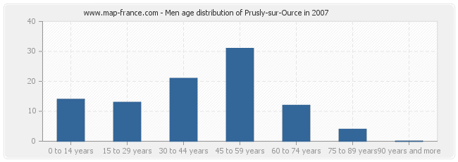 Men age distribution of Prusly-sur-Ource in 2007