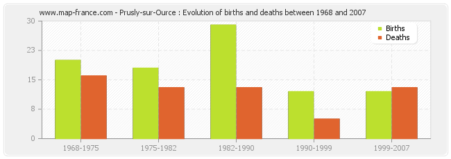 Prusly-sur-Ource : Evolution of births and deaths between 1968 and 2007