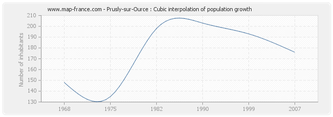 Prusly-sur-Ource : Cubic interpolation of population growth