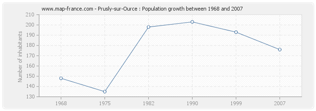 Population Prusly-sur-Ource