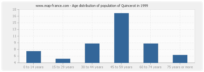 Age distribution of population of Quincerot in 1999
