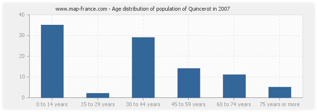 Age distribution of population of Quincerot in 2007