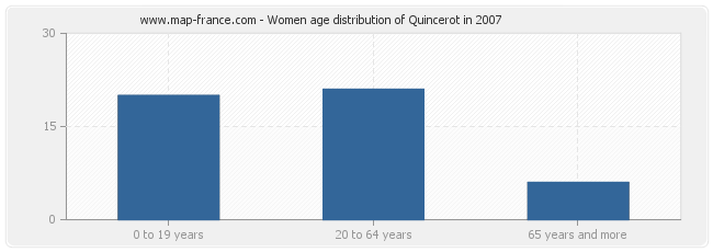 Women age distribution of Quincerot in 2007